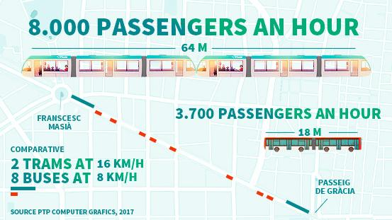 Infography 8.000 passengers hour