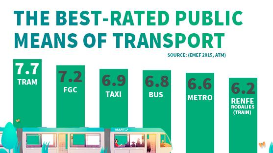 Infography Best-rated public transport