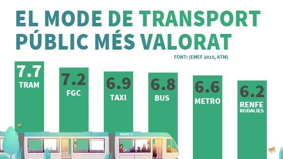 Infografia Tram - Valoracio