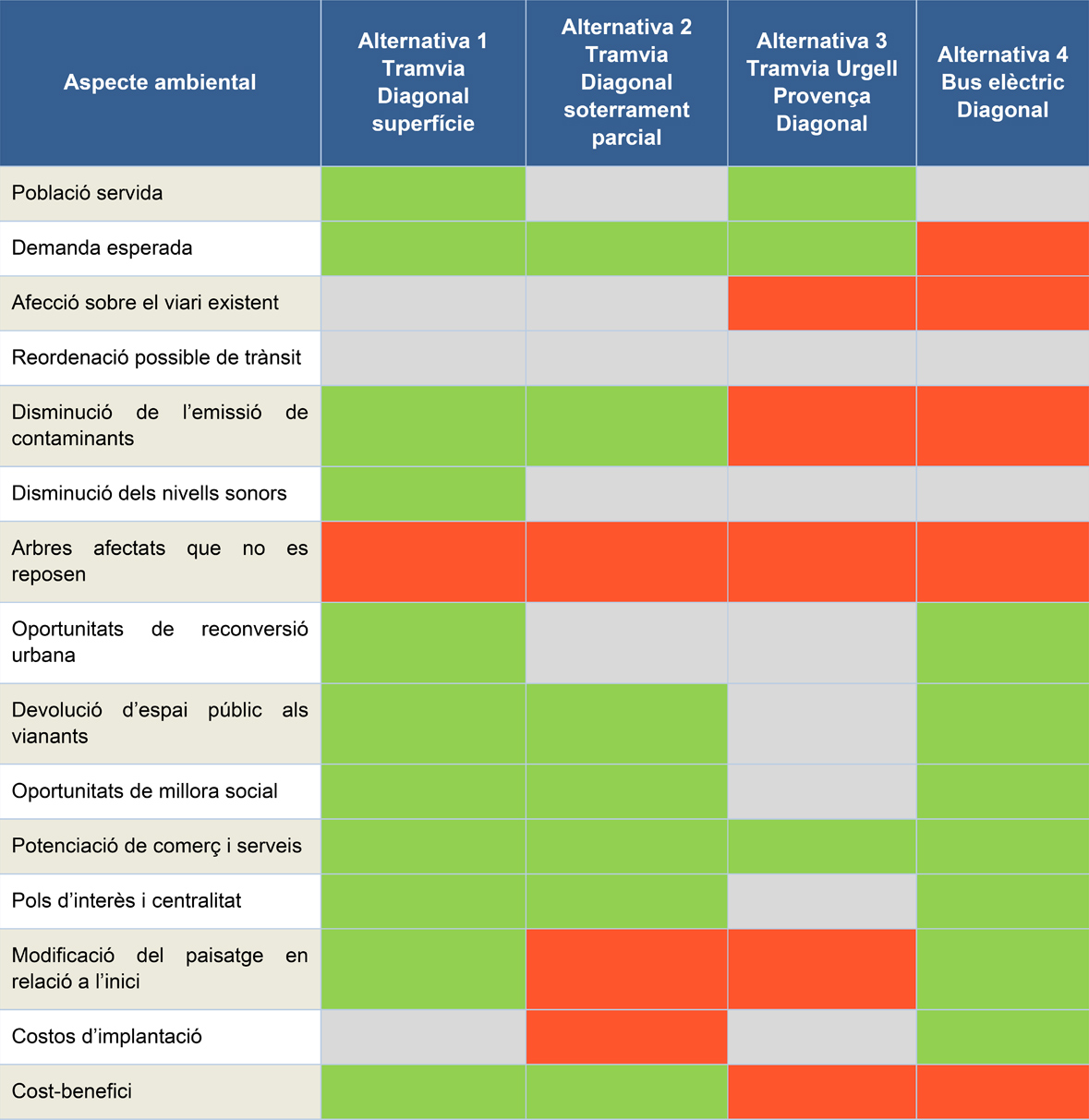Taula d'impacte ambiental de cada alternativa