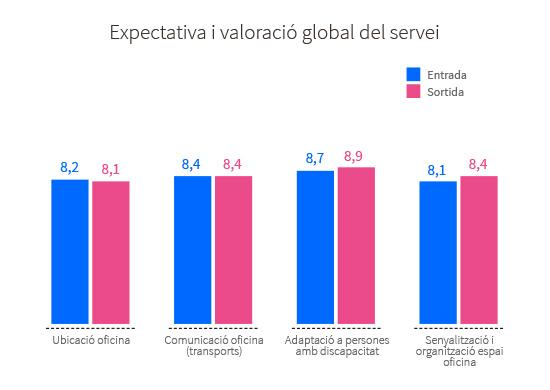 Expectativa i valoració realitzada pels usuaris del servei atenent a diferents aspectes: ubicació de l'oficina, comunicacións per arribar a l'oficina (transports), adaptació a persones amb discapacidad, senyalització i organització de l'espai de l'oficina, valoració global. Ubicació oficina: valoració a l'entrada 8,2, valoració a la sortida 8,1. Comunicació oficina (transports): valoració a l'entrada 8,4, valoració a la sortida 8,4. Adaptació a persones amb discapacidad: valoració a l'entrada 8,7, valoració