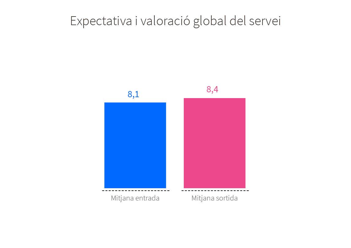 Valoració dels usuaris pel servei de l'OMIC. Expectativa i valoració global del servei: nota mitjana entrada 8,1, nota mitjana sortida 8,4