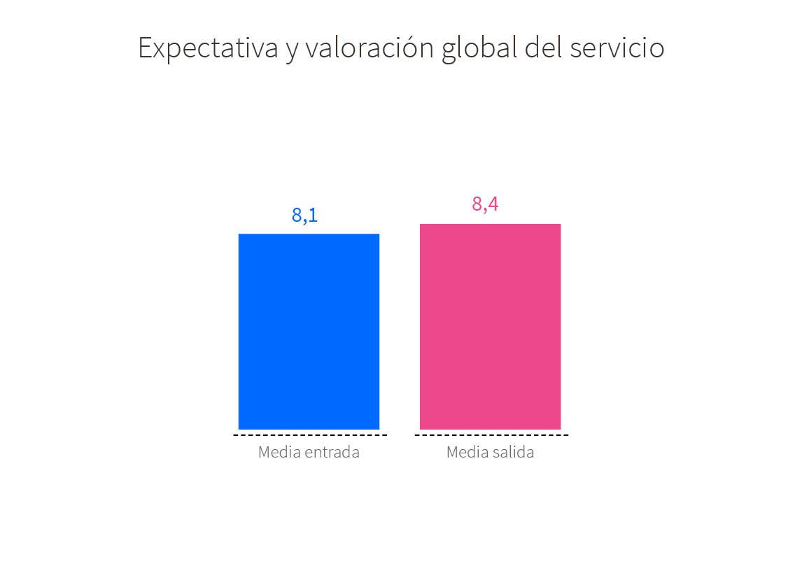 Valoración de los usuarios por el servicio de la OMIC. Expectativa y valoración global del servicio: nota media entrada 8,1, nota media salida: 8,4
