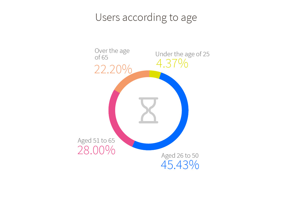 Users of the OMIC service according to age: Under the age of 25 4.37%, aged 26 to 50 45.43%, aged 51 to 65 28.00%, over the age of 65 22.20%