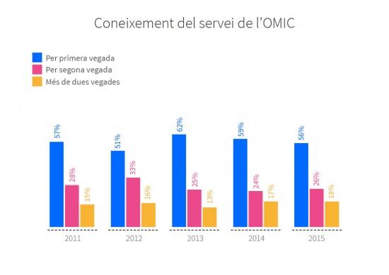 Nivell de coneixement del servei de l'OMIC per part dels usuaris. Evolució entre 2011 i 2015. Per primera vegada: 57% al 2011, 51% al 2012, 62% al 2013, 59% al 2014 i 56% al 2015. Per segona vegada: 28% al 2011, 33% al 2012, 25% al 2013, 24% al 2014 i 26% al 2015. Més de dues vegades: 15% al 2011, 16% al 2012, 13% al 2013, 17% al 2014 i 18% al 2015.