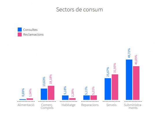 Número de consultes i reclamacions presentades per sectors de consum. Alimentació: 0,69% consultes, 1,54% reclamacions. Comerç/compres: 13,63% consultes, 18,18% reclamacions. Habitatge: 5,18% consultes, 2,28% reclamacions. Reparacions: 5,11% consultes, 5,21% reclamacions. Serveis: 25,67% consultes, 31,93% reclamacions. Subministraments: 49,72% consultes, 40,85% reclamacions.