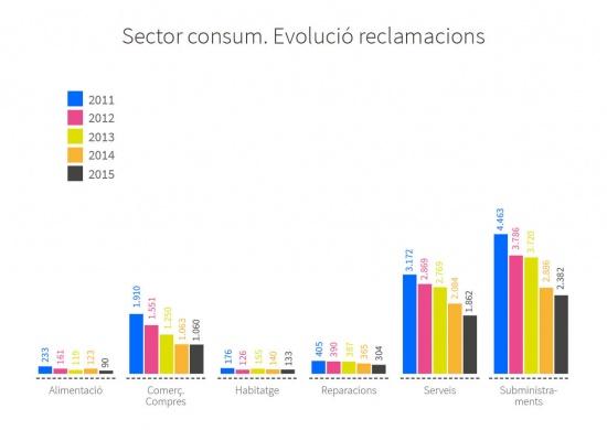 Evolució del número de reclamacions entre 2011 i 2015 segons els sectors de consum. Alimentació: 233 al 2011, 161 al 2012, 119 al 2013, 123 al 2014 i 90 al 2015. Comerç/compres: 1.910 al 2011, 1.551 al 2012, 1.250 al 2013, 1.063 al 2014 i 1.060 al 2015. Habitatge: 176 al 2011, 126 al 2012, 155 al 2013, 140 al 2014 i 133 al 2015. Reparacions: 405 al 2011, 390 al 2012, 387 al 2013, 365 al 2014 i 304 al 2015. Serveis: 3.172 al 2011, 2.869 al 2012, 2.769 al 2013, 2.084 al 2014 i 1.862 al 2015. Subministraments: