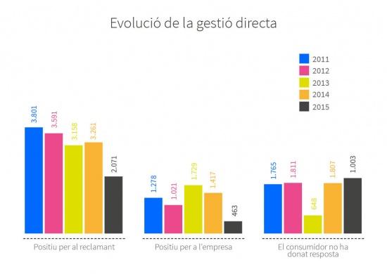 Evolució entre 2011 i 2015 del servei de l'OMIC en gestió directa. Positiu pel reclamant: 3.801 al 2011, 3.591 al 2012, 3.158 al 2013, 3.261 al 2014 i 2.071 al 2015. Positiu per l'empresa: 1.278 al 2011, 1.021 al 2012, 1.729 al 2013, 1.417 al 2014 i 463 al 2015. El consumidor no ha donat resposta al tràmit realitzat: 1.765 al 2011, 1.811 al 2012, 648 al 2013, 1.807 al 2014 i 1.003 al 2015.