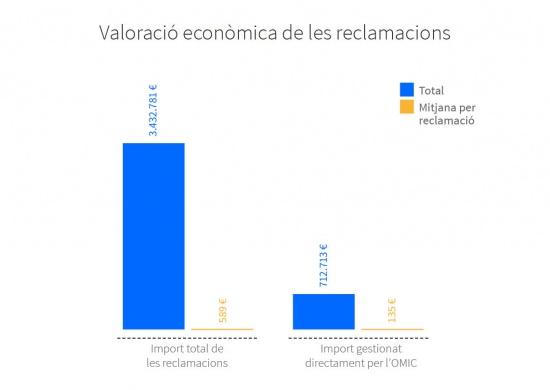 Valoració econòmica total de les reclamacions de 2015. Import total de les reclamacions: total 3.432.781 €, mitjana per reclamació 589 €. Import gestionat directament per l'OMIC: total 712.713 €, mitjana reclamació 135 €.