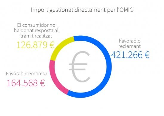 De les reclamacions gestionades directament per l'OMIC: quantitat total favorable al reclamant 421.266 €; quantitat total favorable a l'empresa 164.568 €; quantitat total on el consumidor no ha donat resposta al tràmit realitzat 126.879 €