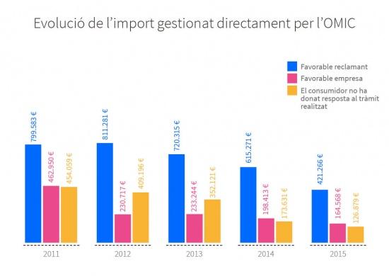 Evolució entre 2011 i 2015 de l'import total de les reclamacions gestionades directament per l'OMIC. Favorable reclamant: 799.583 € al 2011, 811.281 € al 2012, 720.315 € al 2013, 615.271 € al 2014 i 421.266 € al 2015. Favorable empresa: 462.950 € al 2011, 230.717 € al 2012, 233.244 € al 2013, 198.413 € al 2014 i 164.568 € al 2015. El consumidor no ha donat resposta al tràmit realitzat: 454.059 € al 2011, 409.196 € al 2012, 352.121 € al 2013, 173.631 € al 2014 i 126.879 € al 2015.