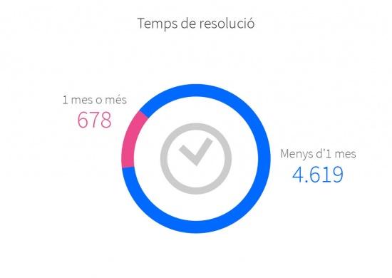 Temps de resolució de les reclamacions: Menys d'1 mes 4.619; 1 mes o més 678.