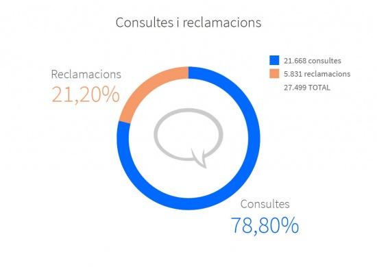 Les xifres generals de 2015: el 78,80% van ser consultes i un 21,20% van ser reclamacions. TOTAL 27.499: 21.668 consultes i 5.831 reclamacions