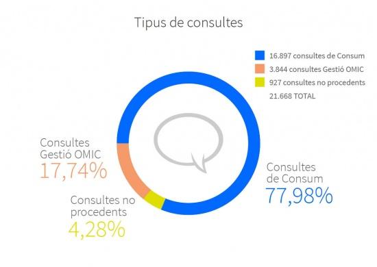 El 77,98% de les consultes de 2015 estaven relacionades amb consum, el 17,74% van ser gestionades per l'OMIC i el 4,28% van ser no procedents. Número total de consultes 21.668; 16.897 van ser consultes de Consum; 3.844 van ser consultes gestionades per l'OMIC; 927 van ser consultes no procedents.