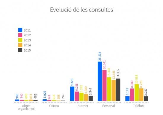 Evolució entre 2011 i 2015 de les consultes realitzades pels usuaris segons les vies utilitzades. Altres organismes: 946 al 2011, 740 al 2012, 688 al 2013, 864 al 2014 i 686 al 2015. Correu: 1.029 al 2011, 542 al 2012, 514 al 2013, 288 al 2014 i 246 al 2015. Internet: 9.328 al 2011, 6.088 al 2012, 5.292 al 2013, 4.380 al 2014 i 3.344 al 2015. Personalment: 25.534 al 2011, 20.041 al 2012, 15.378 al 2013, 13.585 al 2014 i 14.305 al 2015. Telèfon: 3.125 al 2011, 8.080 al 2012, 10.888 al 2013, 8.220 al 2014 i 3
