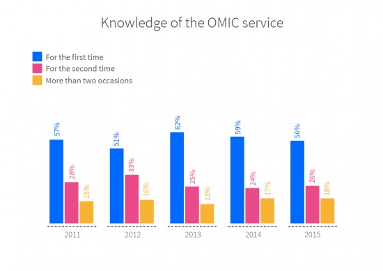 Level of users' knowledge of OMIC services. Annual trend from 2011 to 2015. For the first time: 57% in 2011, 51% in 2012, 62% in 2013, 59% in 2014 and 56% in 2015. For the second time: 28% in 2011, 33% in 2012, 25% in 2013, 24% in 2014 and 26% in 2015. More than two occasions: 15% in 2011, 16% in 2012, 13% in 2013, 17% in 2014 and 18% in 2015.