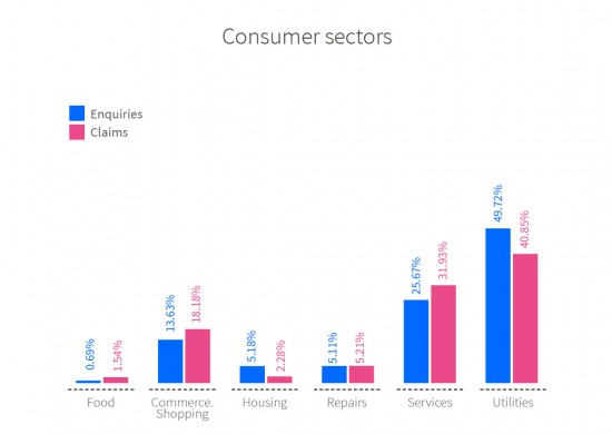 Number of enquiries and claims/complaints presented according to consumer sector. Food: 0.69% enquiries, 1.54% claims. Commerce. Shopping: 13.63% enquiries, 18.18% claims. Housing: 5.18% enquiries, 2.28% claims. Repairs: 5.11% enquiries, 5.21% claims. Services: 25.67% consultes, 31.93% claims. Utilities: 49,72% consultes, 40.85% claims.