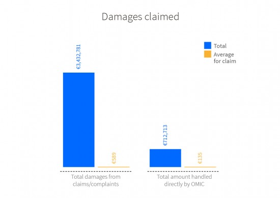 Damages awarded. Total damages from claims/complaints: total €3,432,781, average per claim €589. Total amount handled directly by OMIC: total €712,713, average per claim €135.