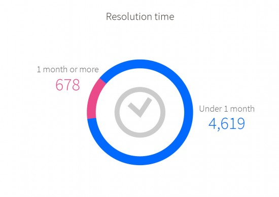 Resolution time for claims/complaints: under 1 month 4,619; 1 month or more 678.