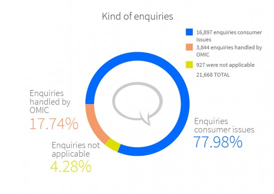 Total of enquiries in 2015: 16,897 of the enquiries (77.98%) concerned consumer issues; 3.844 (17.74%) were handled by OMIC and 927 (4.28%) were not applicable.