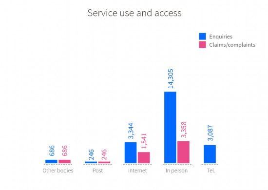 Service use and access: comparison of respective numbers of enquiries and claims/complaints according to the various channels used. Other bodies: 686 enquiries and 686 claims/complaints. Post: 246 enquiries and 246 claims/complaints. Internet: 3,344 enquiries and 1,541 claims/complaints. In person: 14,305 enquiries and 3,358 claims/complaints. Tel.: 3,087 enquiries.