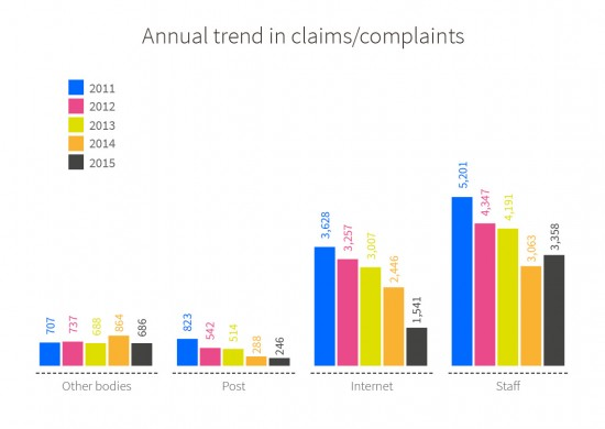 Annual trend, from 2011 to 2015, of claims/complaints submitted to OMIC according to the various channels. Other bodies: 707 in 2011, 737 in 2012, 688 in 2013, 864 in 2014 and 686 in 2015. Post: 823 in 2011, 542 in 2012, 514 in 2013, 288 in 2014 and 246 in 2015. Internet: 3,628 in 2011, 3,257 in 2012, 3,007 in 2013, 2,446 in 2014 and 1.541 in 2015. Staff: 5.221 in 2011, 4,347 in 2012, 4,191 in 2013,  3,063 in 2014 and 3.358 in 2015.