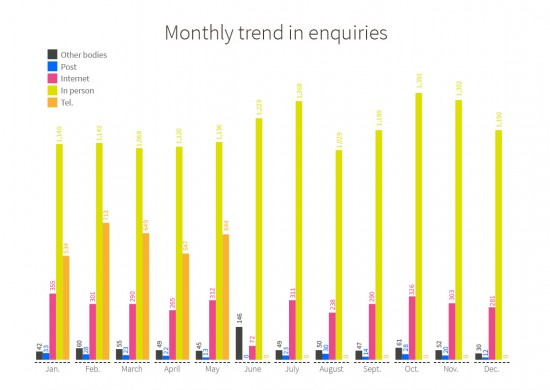 Monthly trend in enquiries made in OMIC during 2015. Enquiries received by other bodies: Jan. 42, Feb. 60, March 55, April 49, May 45, June 146, July 49, August 50, Sept. 47, Oct. 61, Nov. 52, Dec. 30. Enquiries received by post: Jan. 33, Feb. 28, March 23, April 22, May 13, June 0, July 23, August 30, Sept. 14, Oct. 28, Nov. 20, Dec. 12. Enquiries received by Internet: Jan. 355, Feb. 301, March 290, April 265, May 312, June 72, July 311, August 238, Sept. 290, Oct. 326, Nov. 303, Dec. 281. Enquiries receiv