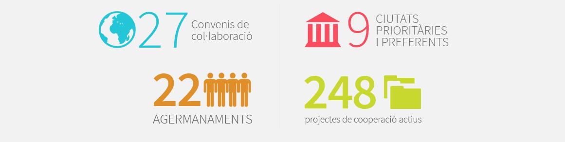 27 convenis de col·laboració i 22 agermanaments - 9 ciutat prioritàries i preferents i 248 projectes de col·laboració actius