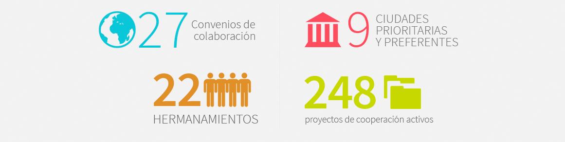 27 convenios de colaboración y 22 hermanamientos - 9 ciudad prioritarias y preferentes y 248 proyectos de colaboración activos