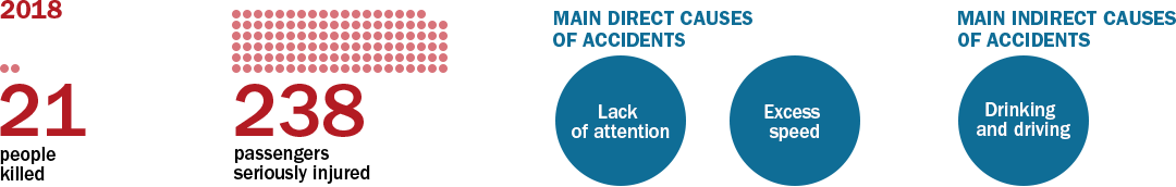 Main data for accidents involving passenger vehicles.