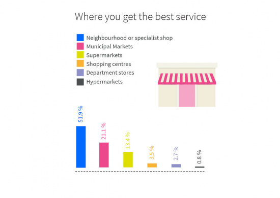 Where you get the best service