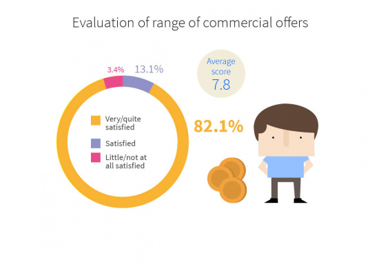Evaluation of the range of commercial offers