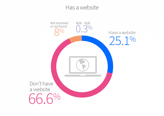 Establishments with their own website come to 25.1%