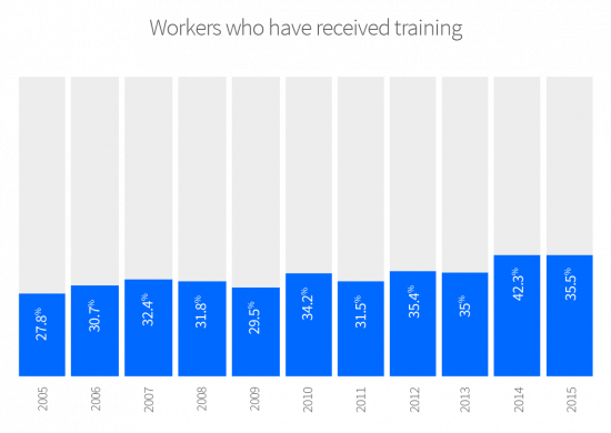 35.5% of the managers interviewed said their staff had completed a training course over the last two years