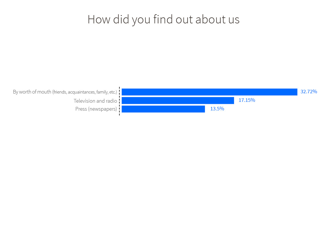 How users have found out about the OMIC service. List of means/methods. By word of mouth (friends, acquaintances, family etc.) 32.72%. Television and radio 17.15%. Press (newspapers) 13.5%