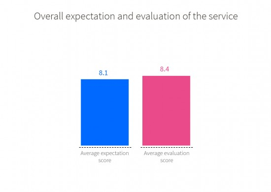 User evaluation of the OMIC service. Overall expectation and evaluation of the service: average expectation score 8.1, average evaluation score 8.4