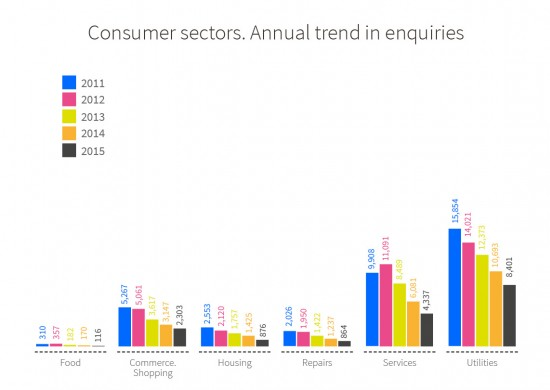 Annual trend in number of enquiries from 2011 to 2015 according to consumer sector. Food: 310 in 2011, 357 in 2012, 182 in 2013, 170 in 2014 and 116 in 2015. Commerce. Shopping: 5,267 in 2011, 5,061 in 2012, 3,617 in 2013, 3,147 in 2014 and 2,303 in 2015. Housing: 2,553 in 2011, 2,120 in 2012, 1,757 in 2013, 1,425 in 2014 and 876 in 2015. Repairs: 2,026 in 2011, 1,950 in 2012, 1,422 in 2013, 1,237 in 2014 and 864 in 2015. Services: 9,908 in 2011, 11,091 in 2012, 8,489 in 2013, 6,081 in 2014 and 4,337 in 201