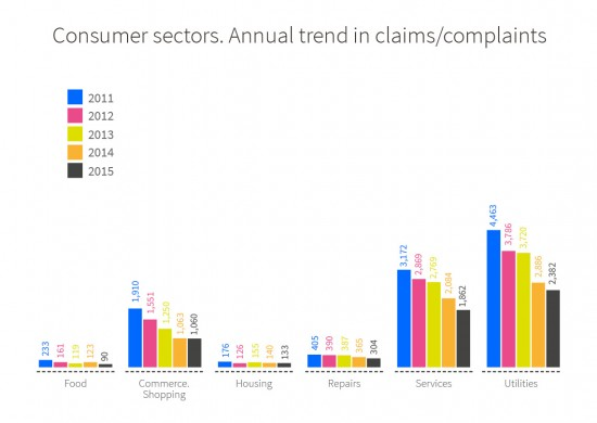 Annual trend in number of claims/complaints from 2011 to 2015 according to consumer sector. Food: 233 in 2011, 161 in 2012, 119 in 2013, 123 in 2014 and 90 in 2015. Commerce. Shopping: 1,910 in 2011, 1,551 in 2012, 1,250 in 2013, 1,063 in 2014 and 1.060 in 2015. Housing: 176 in 2011, 126 in 2012, 155 in 2013, 140 in 2014 and 133 in 2015. Repairs: 405 in 2011, 390 in 2012, 387 in 2013, 365 in 2014 and 304 in 2015. Services: 3,172 in 2011, 2,869 in 2012, 2,769 in 2013, 2,084 in 2014 and 1.862 in 2015. Utiliti