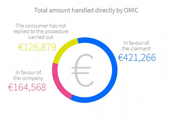 Of amounts handled directly by OMIC: total amount awarded to claimants €421,266; total amount awarded to companies €164,568; total amount where the consumer has not responded to procedure carried out €126,879