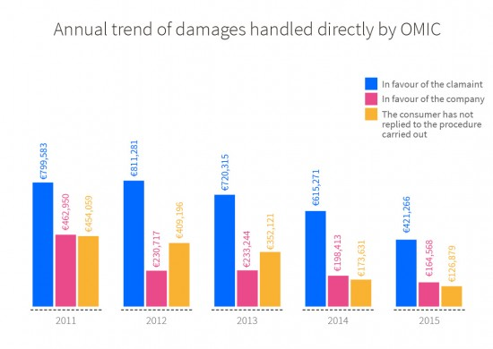 Annual trend, from 2011 to 2015, of total damages from the claims/complaints handled directly by OMIC. In favour of the claimant: €799,583 in 2011, €811,281 in 2012, €720,315 in 2013, €615,271 in 2014 and €421,266 in 2015. In favour of the company: €462,950 in 2011, €230,717 in 2012, €233,244 in 2013, €198,413 in 2014 and €164,568 in 2015. The consumer has not replied to the procedure carried out: €454,059 in 2011, €409,196 in 2012, €352,121 in 2013, €173,631 in 2014 and €126,879 in 2015.