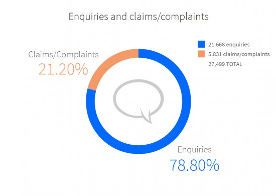 Overall statistics for 2015: 78.80% were enquiries and 21.20% were claims/complaints. TOTAL 27,499: 21,668 were enquiries and 5.831 were claims/complaints.