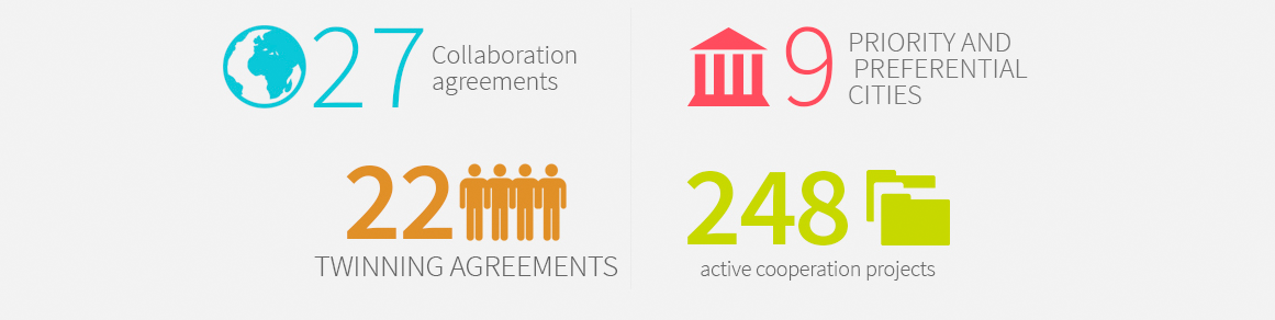27 Collaboration agreements, 9 PRIORITY AND PREFERENTIAL CITIES, 22 Twinning agreements, 248 active cooperation projects
