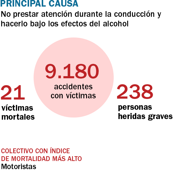 Datos generales de accidentalidad en Barcelona en el 2016.