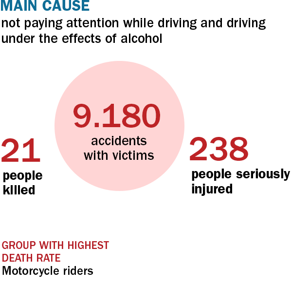 General data on accidents in Barcelona in 2016.