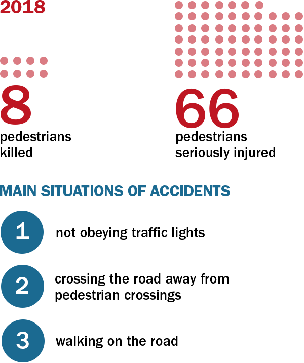 Main data for accidents involving pedestrians.